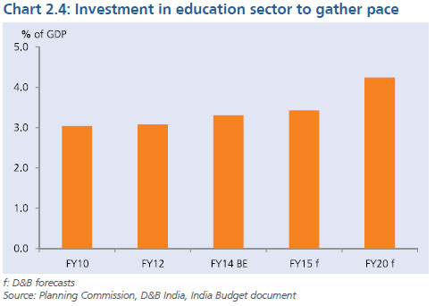 Investment Growth In India Business Trends In India