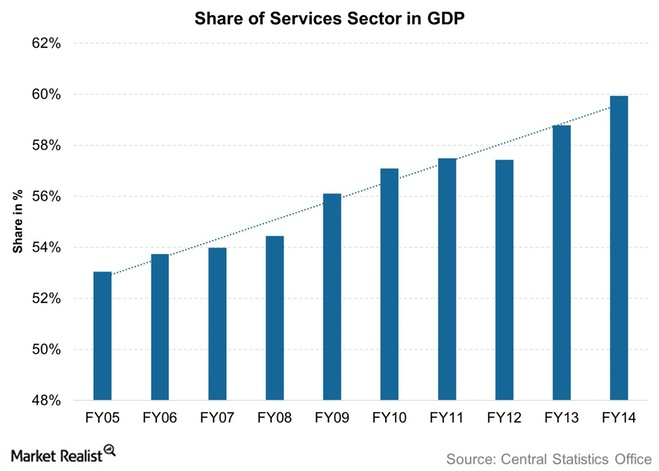 indian service sector Service sector of indian economy contributes to around 55 percent of india's gdp during 2006-07 this sector plays a leading role in the economy of india, and.