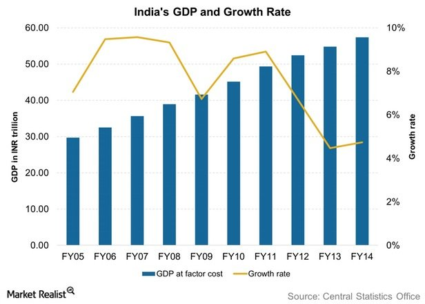 recent trends in indian gdp Current trends and challenges  fy06 gdp growth in india is amongst the  fastest in the region  changing composition of india's gdp.